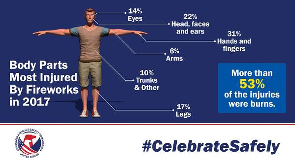Fireworks injuries cpsc